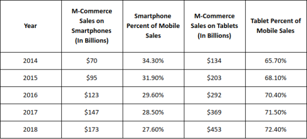Mobile-Commerce-Sales-Data2